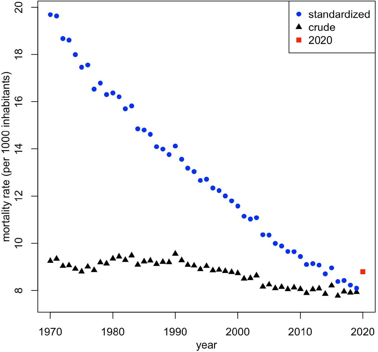 Crude and directly standardized mortality rates in Switzerland for the period 1970-2020 (data from the Swiss Federal Statistical Office and the Human Mortality Database).
