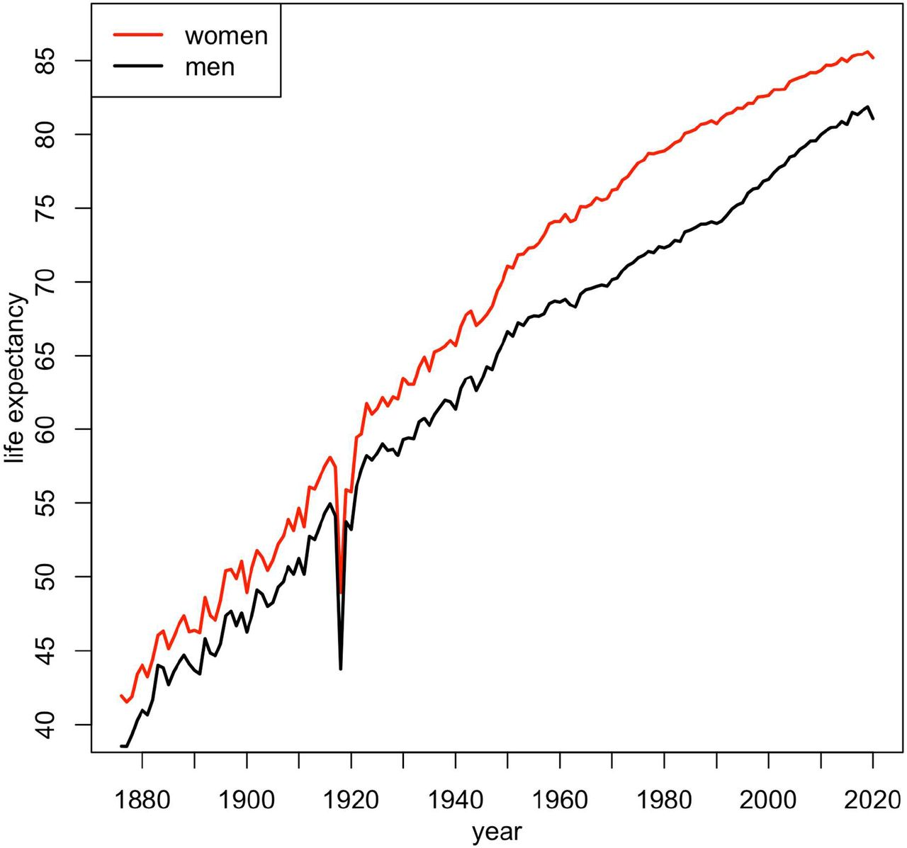 Life expectancy in Switzerland for the period 1876-2020 for men and women (data from the Swiss Federal Statistical Office and the Human Mortality Database).